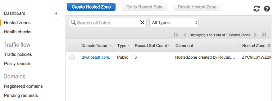 AWS Route 53 Hosted Zones